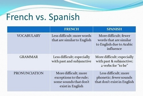 Difference Between French And Spanish